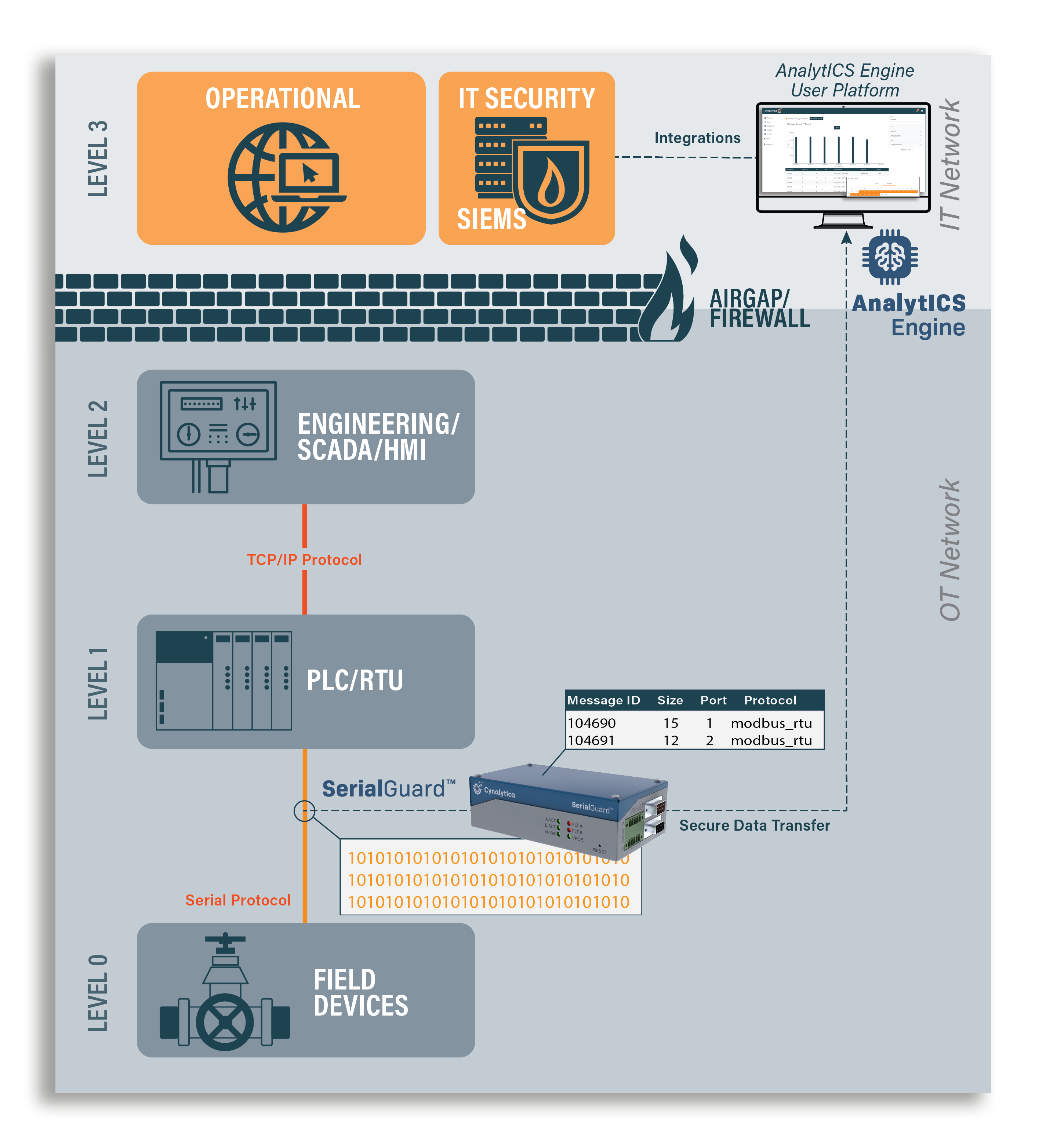 SerialGuard AnalytICS Platform positioned between level 0 and 1 in the Purdue Model
